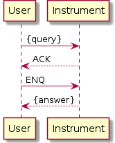 User    ->  Instrument: {query} User    <-- Instrument: ACK User    ->  Instrument: ENQ User    <-- Instrument: {answer}