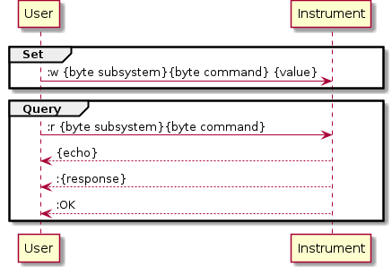 group Set User    ->  Instrument: :w {byte subsystem}{byte command} {value} end  group Query User    ->  Instrument: :r {byte subsystem}{byte command} User    <-- Instrument: {echo} User    <-- Instrument: :{response} User    <-- Instrument: :OK end